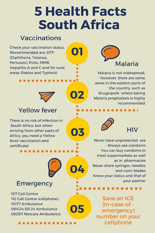 Infographic on Important South Africa health facts