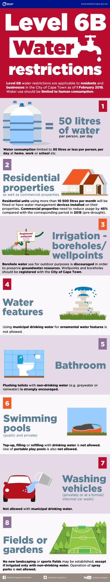 Cape Town Water Restrictions Level 6 B - graphic by WCGovernment